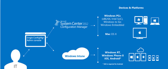 what is sccm and how it works pdf