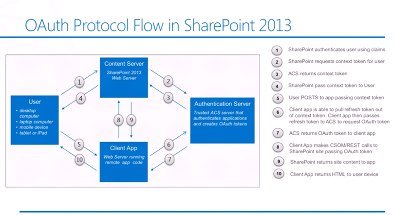 Setting up OAuth for SharePoint 2013 Using Authentication