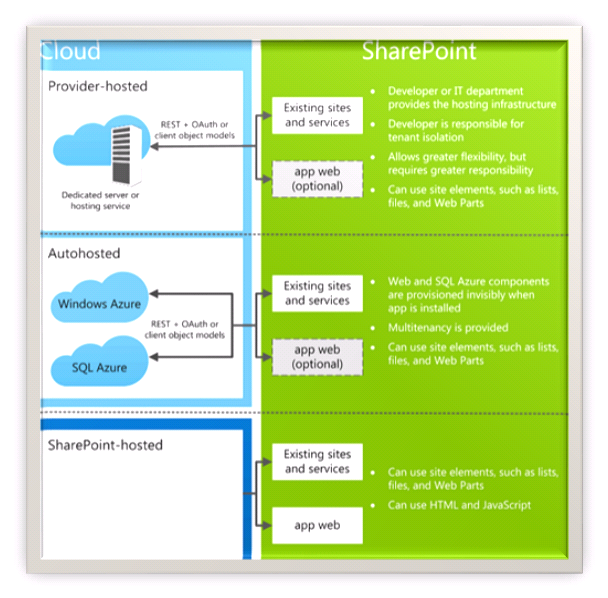 SharePoint Apps - New Signature