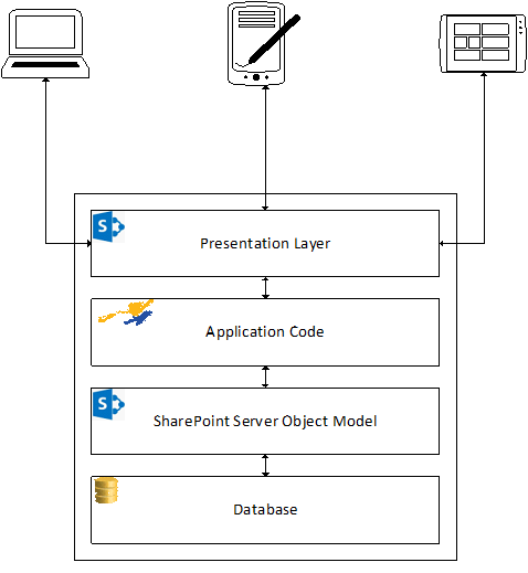 Building multi platform sharepoint solutions new signature new approach ill be the first to admit that this has been a very successful model for more than a decade now but times are a changin and so must our ccuart