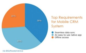 Top requirements for mobile CRM systems