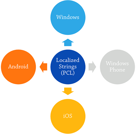 How to Manage Cross Platform Mobile Resources and Assets - New Signature