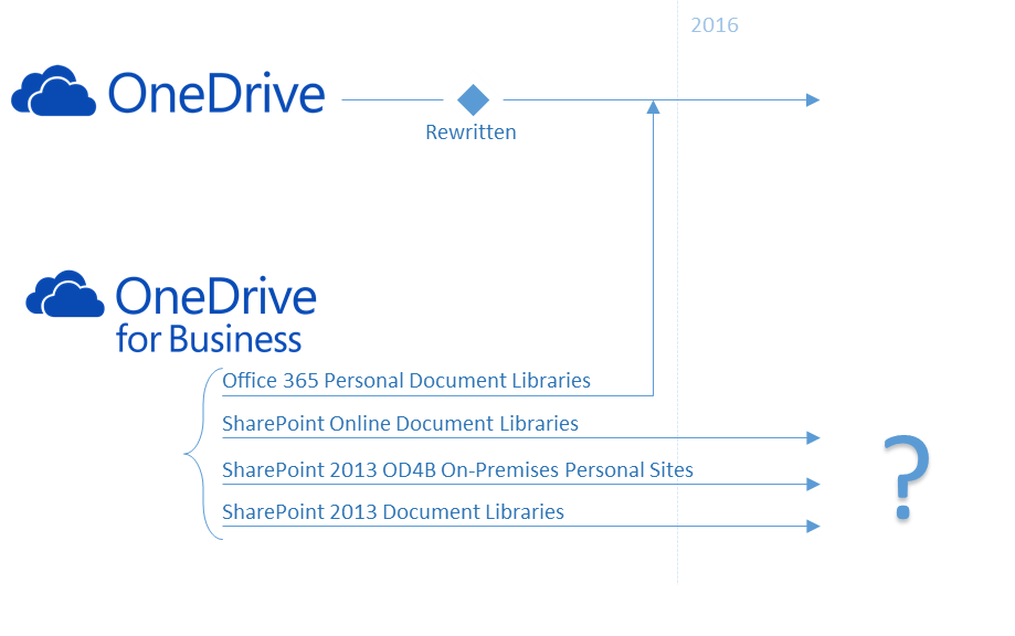 One Drive For Business Roadmap