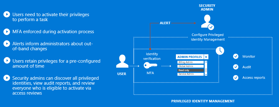 Azure Privileged Identity Management