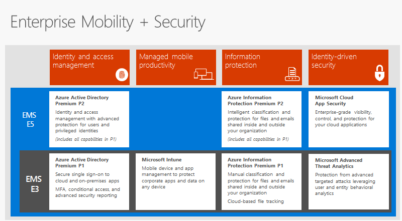 Whats New In Enterprise Mobility Security E5