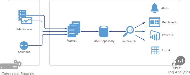 oms-log-analytics-blog-connected-sources