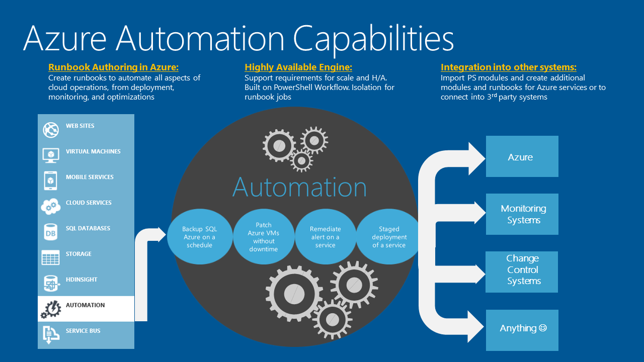 azure-automation-capabilities