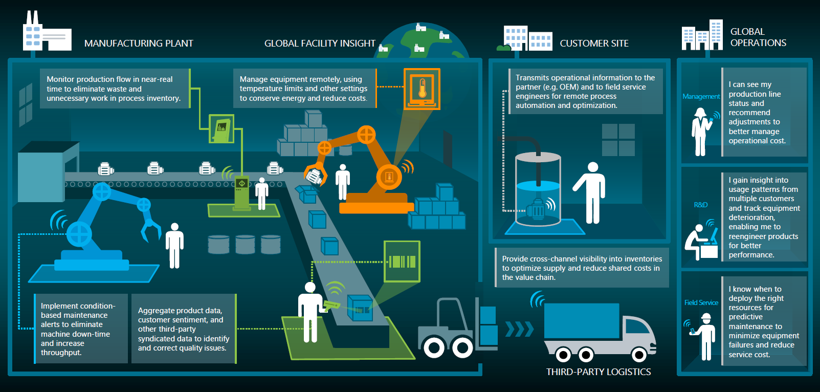 Iot Is At The Heart Of Industry 4 0 New Signature