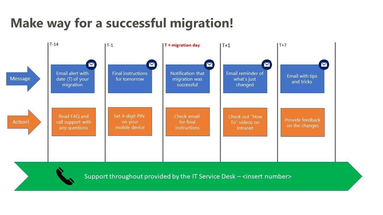 Overview of a successful migration